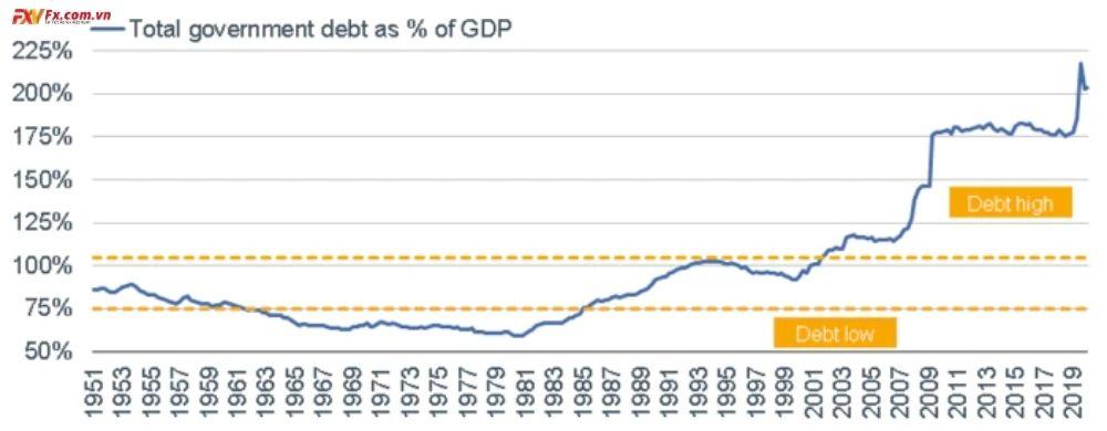 Nợ liên bang tăng tác động đến kinh tế