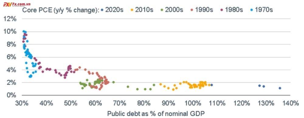 Nợ tăng có ảnh hưởng đến lạm phát
