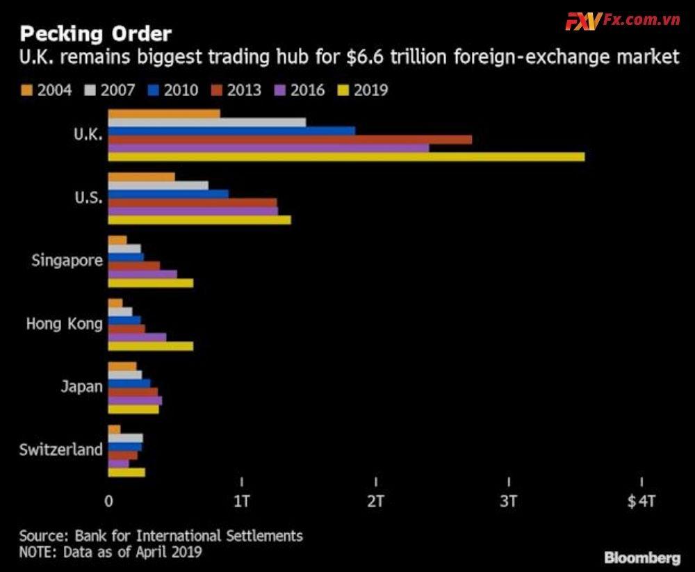 Ngân hàng Deutsche xây dựng Công cụ giao dịch EM FX