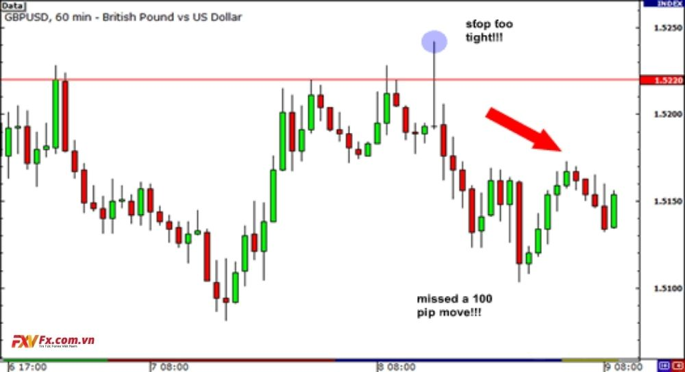 Nhà giao dịch nên đặt Stop Loss dựa trên tiêu chí gì?