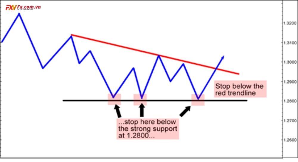 Phương án thứ hai thiết lập stop loss