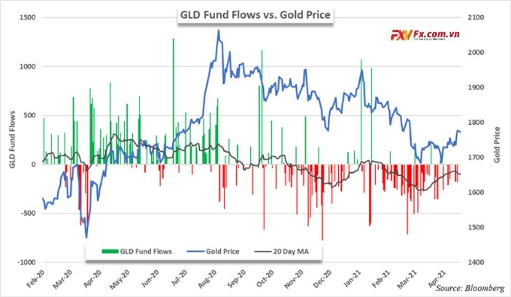 Quỹ GLD đã liên tục bị rút tiền kể từ tháng 8