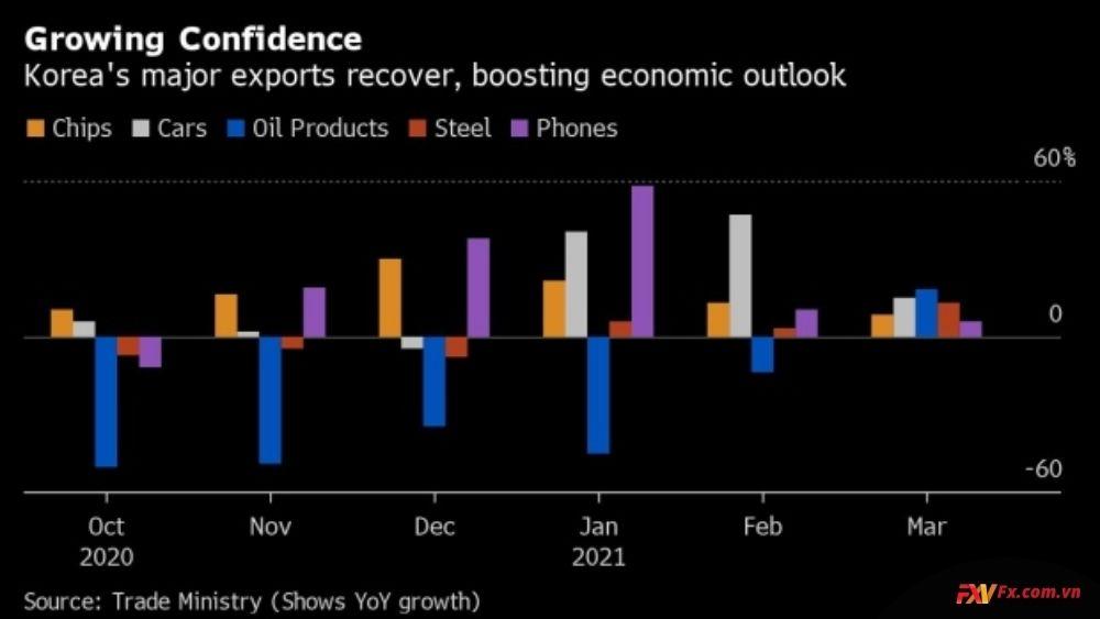 Sự phục hồi trong nền kinh tế Hàn Quốc
