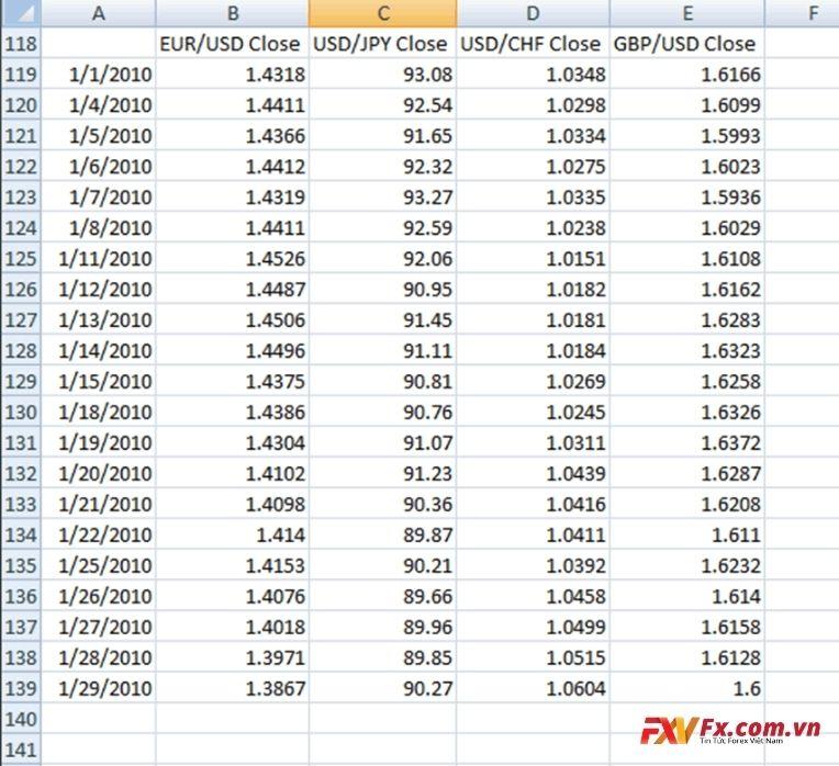 So sánh mối tương quan giữa EUR/USD và USD/JPY