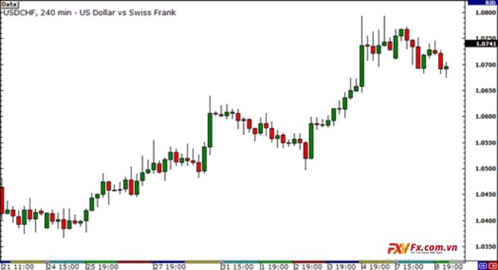 Tương quan hai cặp tiền EUR/USD và USD/CHF