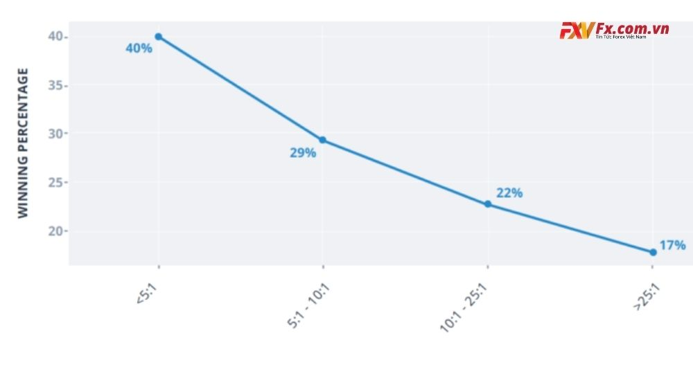 Tỷ lệ đòn bẩy mà nhà giao dịch chuyên nghiệp thường dùng