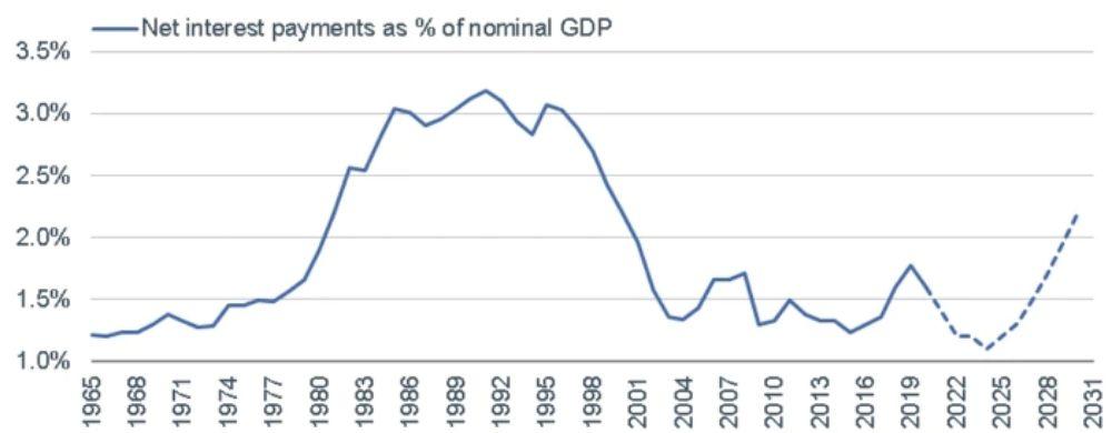 Tỷ lệ tiết kiệm quốc gia ròng của Hoa Kỳ trong tương lai