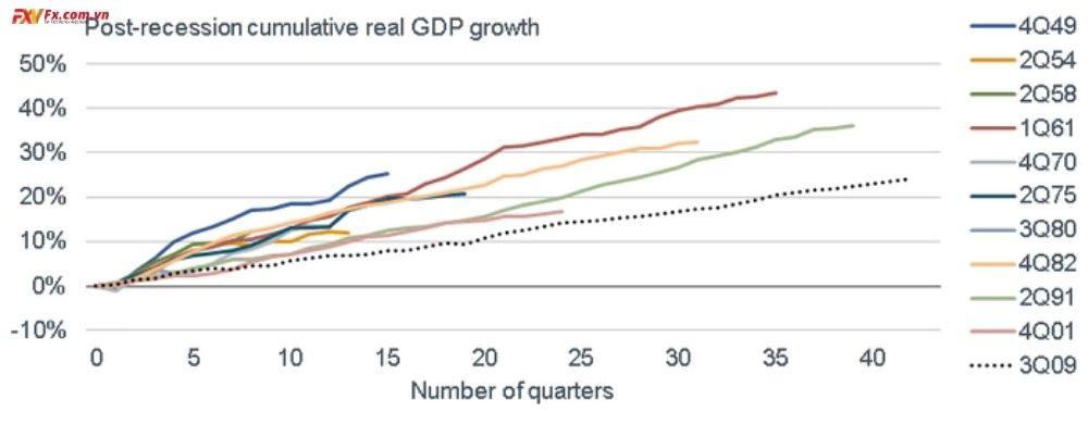 Thị trường mở rộng lâu nhất cũng là yếu nhất