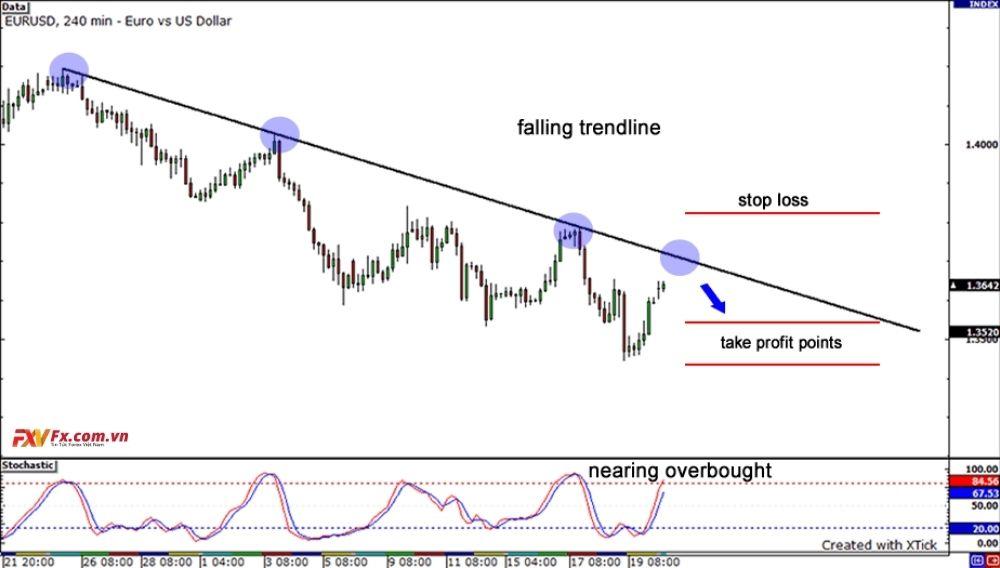Ví dụ của cặp tiền EUR/USD đang trong xu hướng giảm