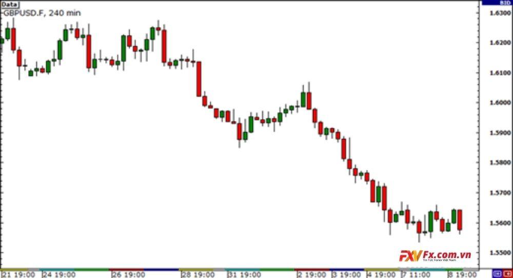 Ví dụ tương quan tiền tệ số 1 EUR/USD và GBP/USD