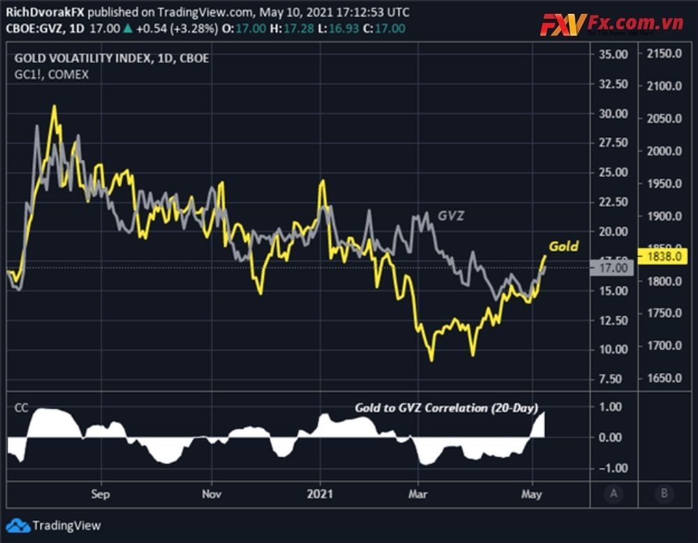 Biểu đồ giá vàng với chỉ số GVZ overlaid