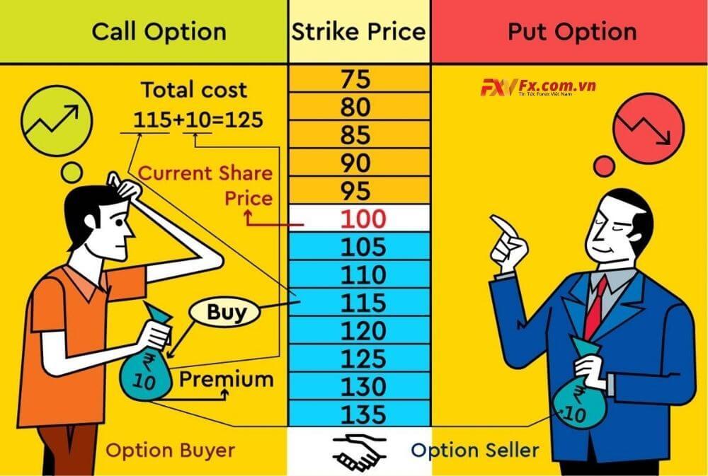 Call option và put option