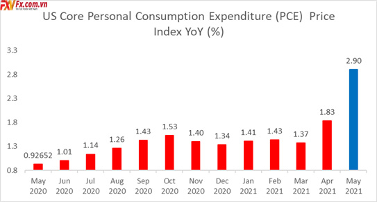 Chỉ số giá PCE cốt lõi của Hoa Kỳ (YoY)