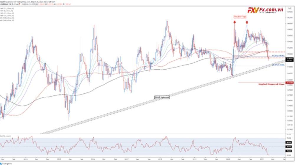 EUR/CAD - hình thành đôi đỉnh
