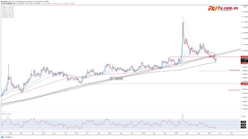 EUR/NOK - Phá vỡ các gợi ý về xu hướng dài hạn