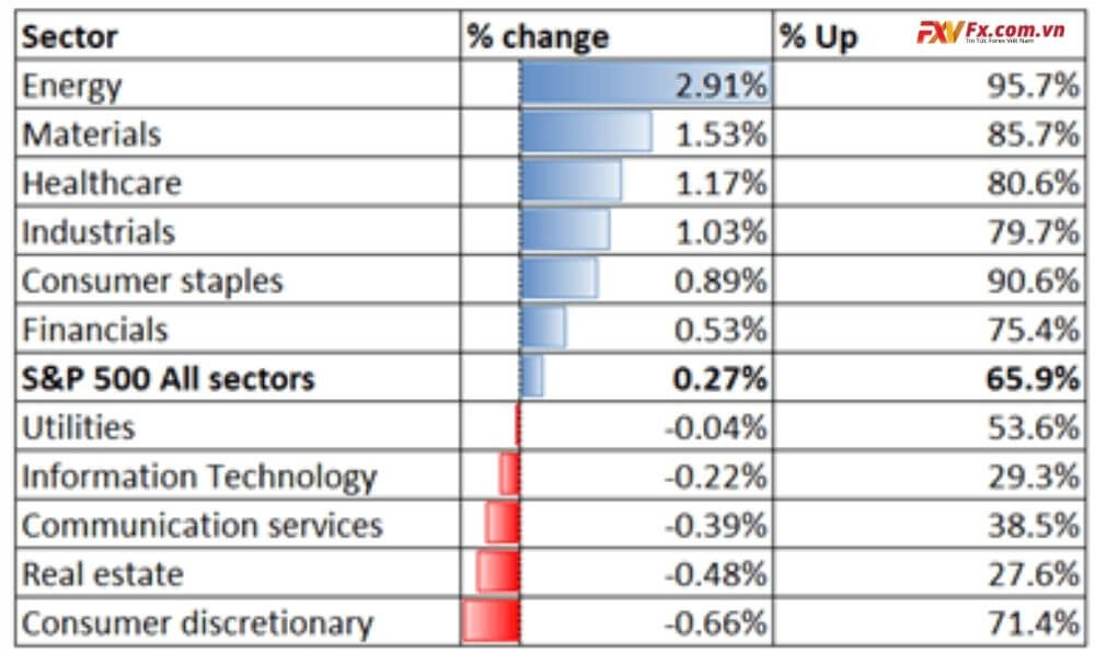 Hiệu suất ngành S&P 500 03-05-2021
