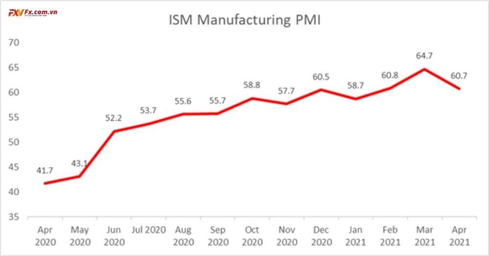 PMI Sản xuất ISM của Hoa Kỳ - Tháng 4 năm 2021