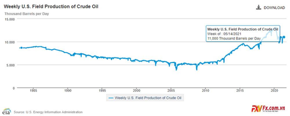 Phân tích kỹ thuật giá dầu thô