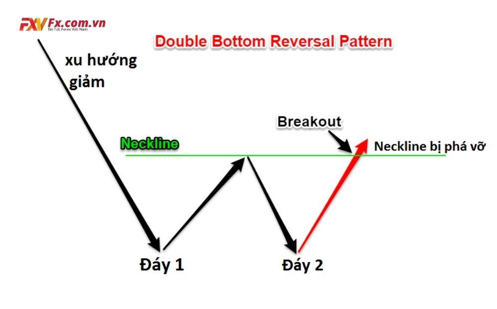 Ví dụ đơn giản để hiểu mô hình 2 đáy