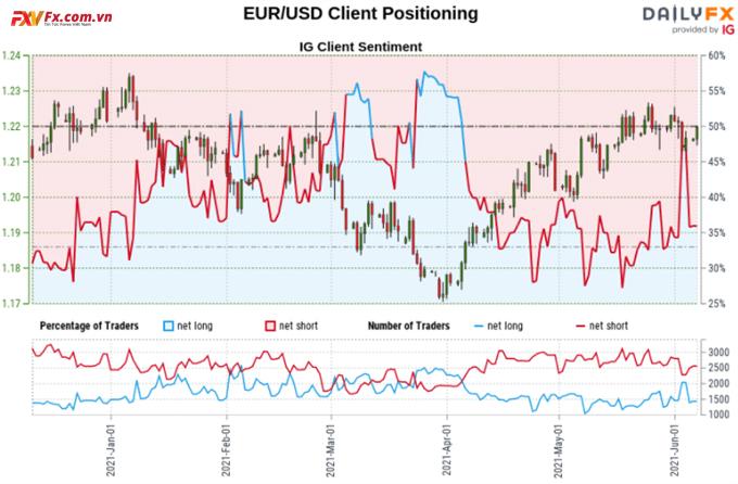 Định vị nhà giao dịch bán lẻ EURO