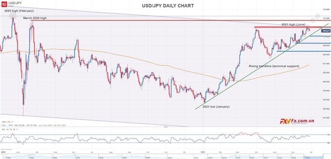 Biểu đồ kỹ thuật USD/JPY