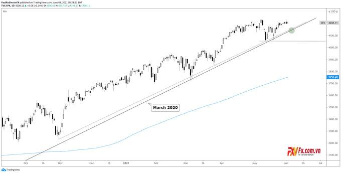 Biểu đồ trên khung thời gian hằng ngày của S&P 500