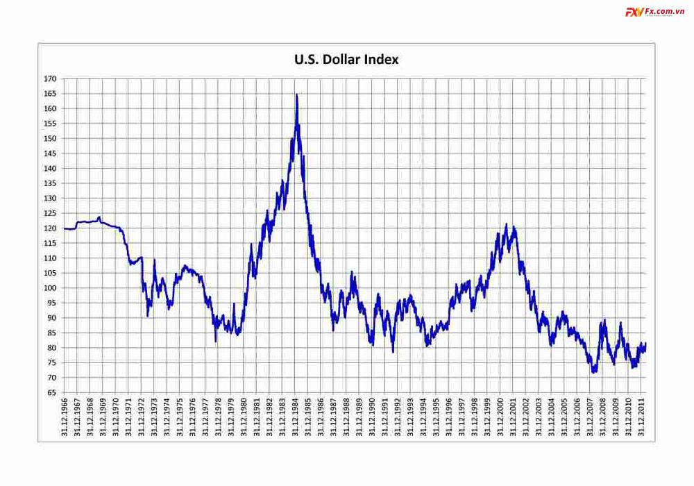 Chi so USD Index truc tuyen co quan trong khong