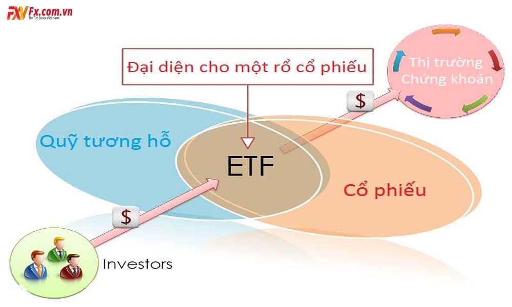 Danh sách các quỹ ETF ở Việt Nam đạt hiệu quả cao