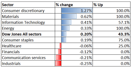 Hiệu suất ngành Dow Jones 22-06-2021
