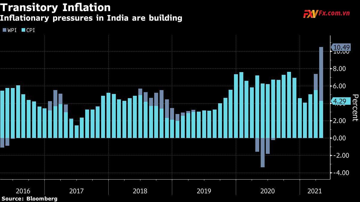 Lạm phát ở Ấn Độ tăng cao