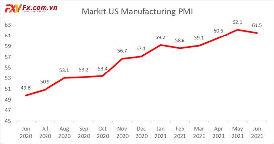 Markit PMI Sản xuất Hoa Kỳ