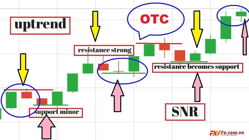 Mua cổ phiếu OTC có an toàn không