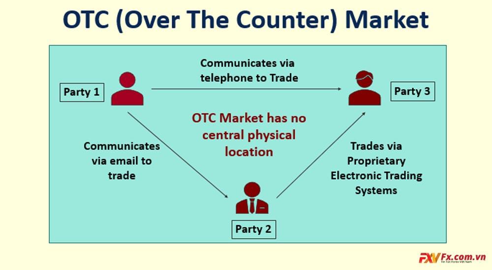 Những loại đầu tư giao dịch OTC trên thị trường OTC Việt Nam