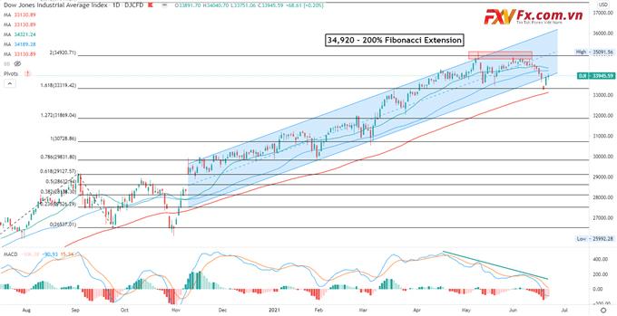 Phân tích kỹ thuật chỉ số Dow Jones