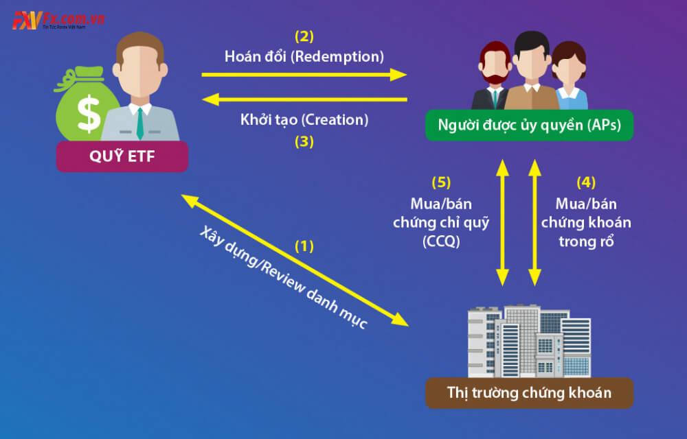 Quỹ ETF là gì? Tìm hiểu các quỹ ETF tại Việt Nam