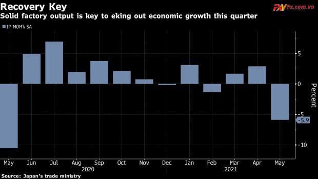 Sản lượng của nhà máy Nhật Bản sụt giảm