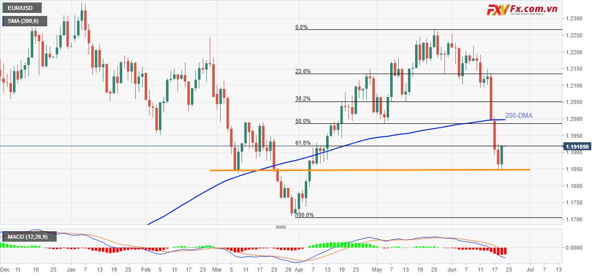 Sự phục hồi của EUR/USD tạm dừng