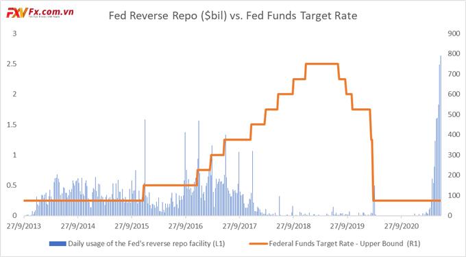 Tỷ lệ mục tiêu của Fed muốn đạt đến