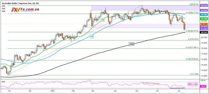 AUD/JPY giao dịch trung lập