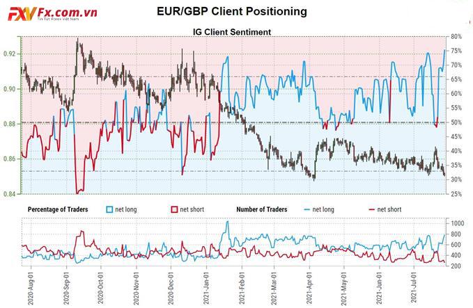 Dữ liệu IG của khách hàng giao dịch EUR/GBP