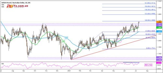 GBP/AUD có động thái tăng giá