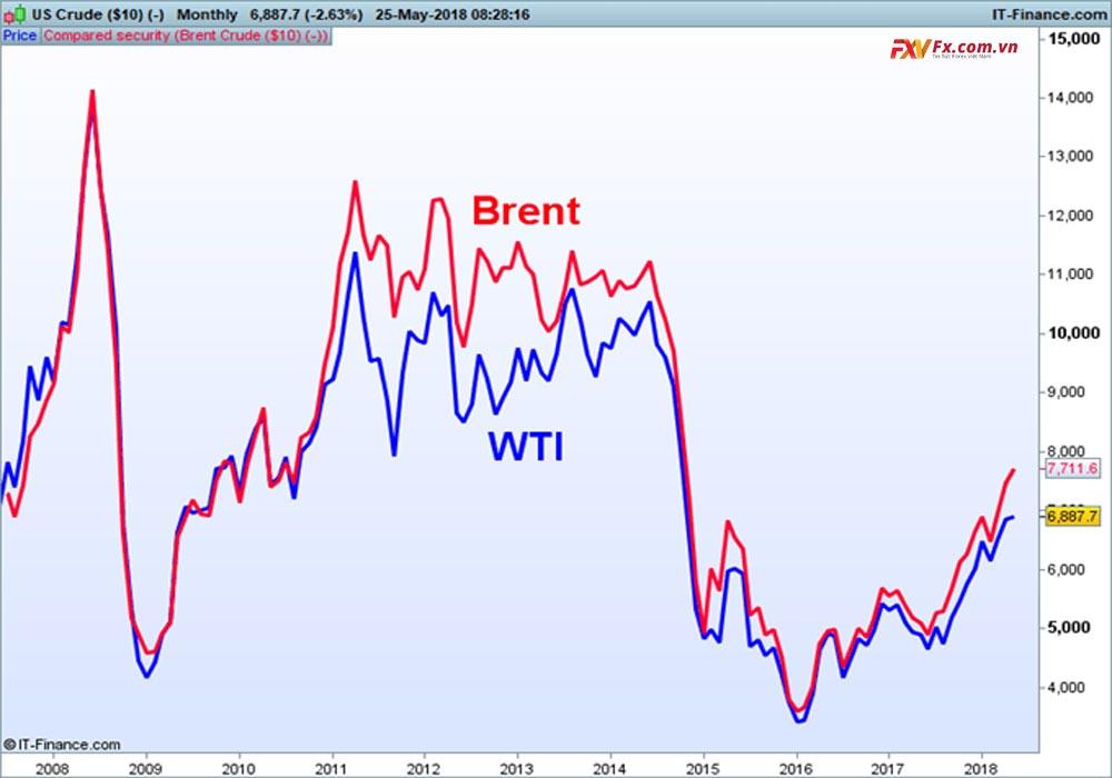 Phân biệt hai loại dầu Brent và WTI là gì