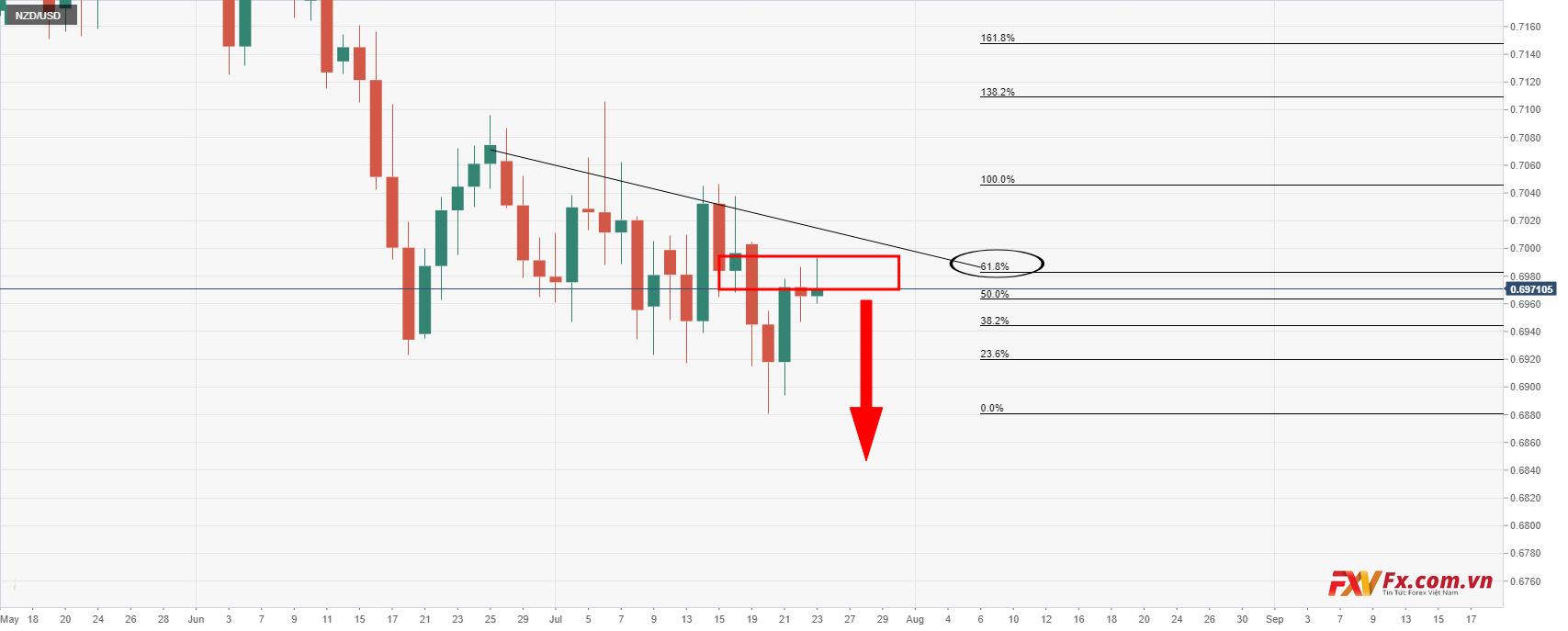 Phân tích kỹ thuật NZD/USD