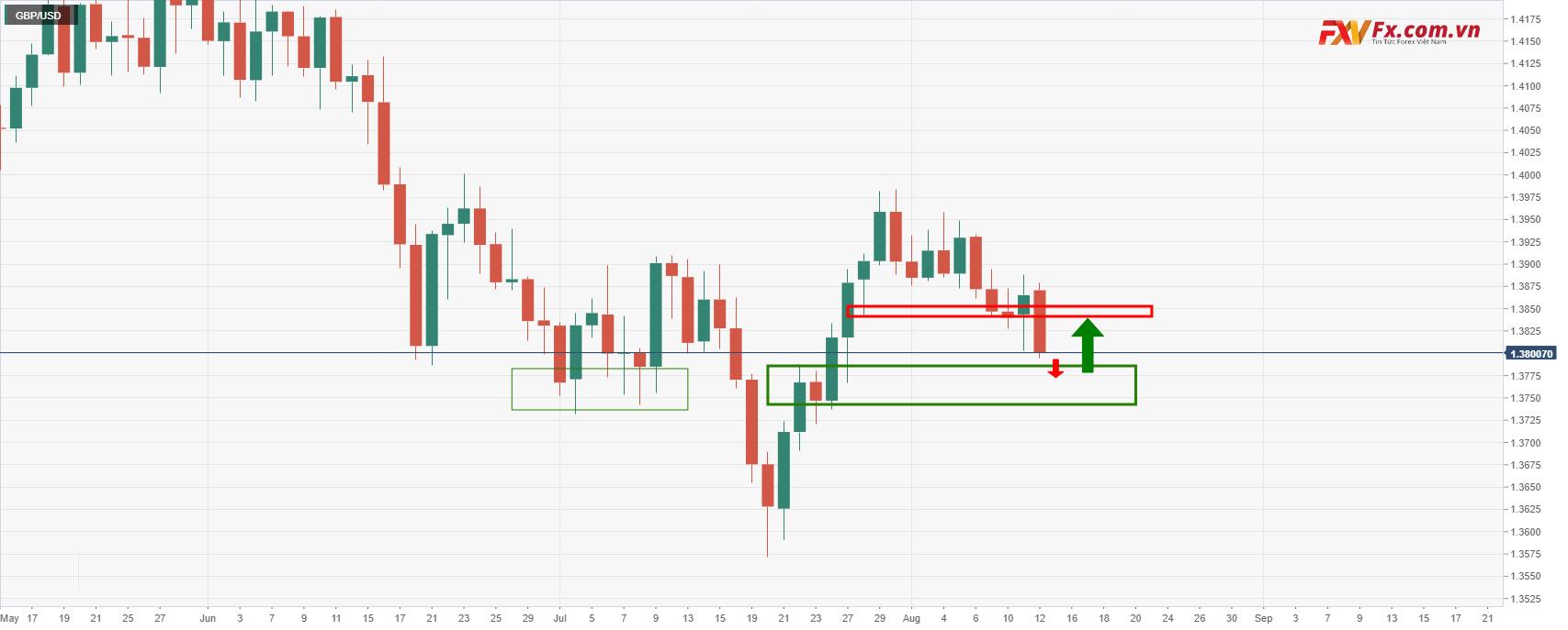 Phân tích kỹ thuật GBP/USD