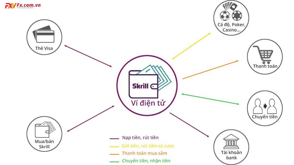 Phương thức hoạt động của ví điện tử Skrill