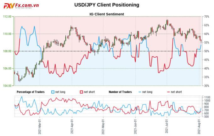 Triển vọng tâm lý USD/JPY giảm