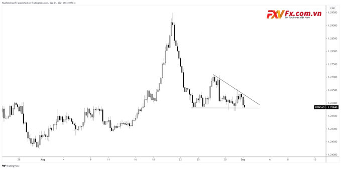Biểu đồ USD/CAD trên khung thời gian 4 giờ