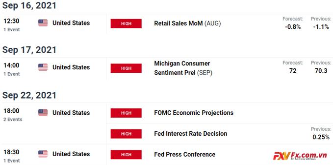 Các bản phát hành dữ liệu kinh tế chính của Hoa Kỳ
