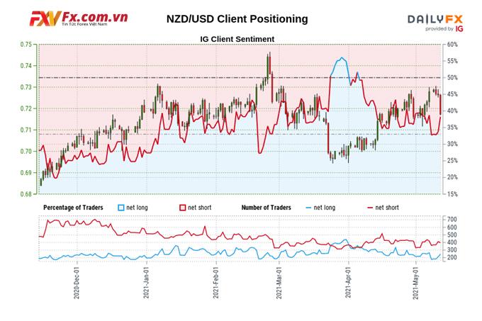 Chỉ số tâm lý khách hàng của đô la New Zealand