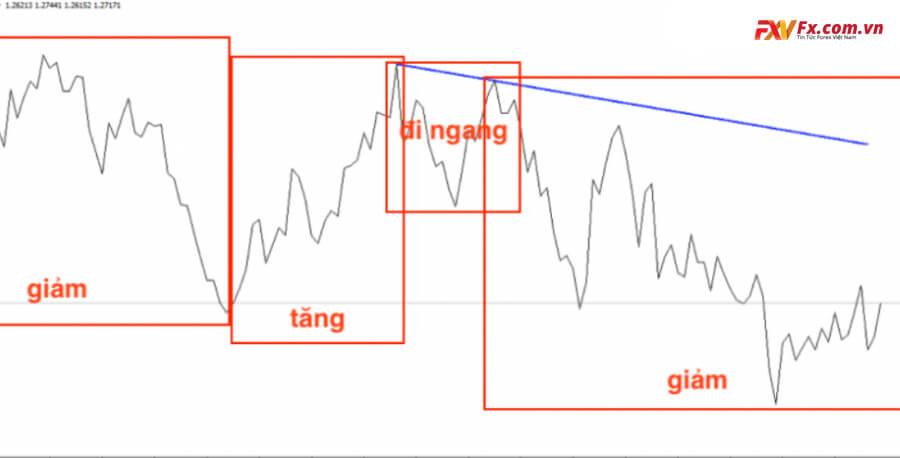 Dùng biểu đồ đường để xác định xu hướng